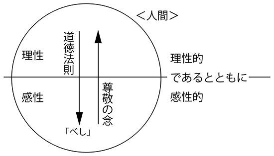 カント入門図B